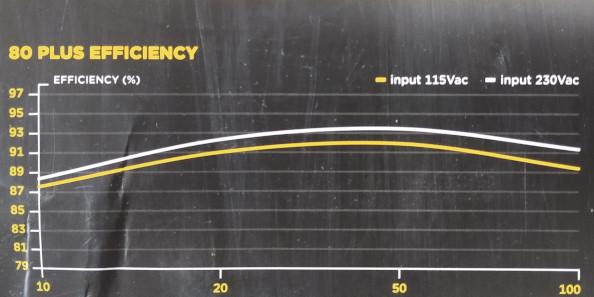 Еффективность 80 plus
