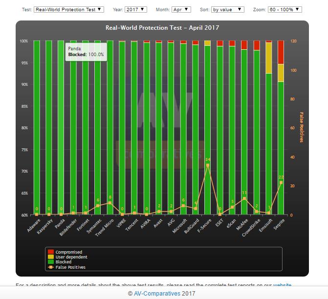 Результат Panda Antivirus в тесте антивирусов 2017