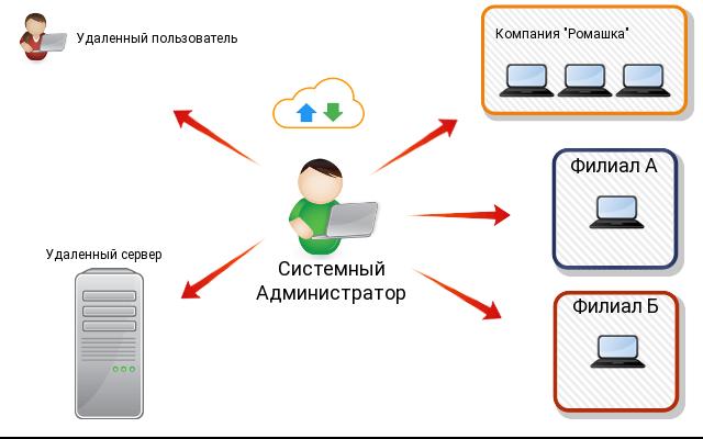Антивирусная защита предприятий в облаке