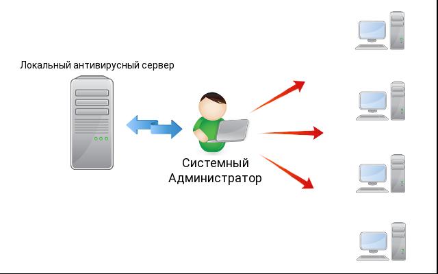 Антивирусная защита с применением локальной консоли управления
