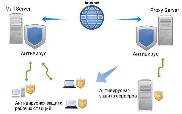 Антивирусная защита предприятий