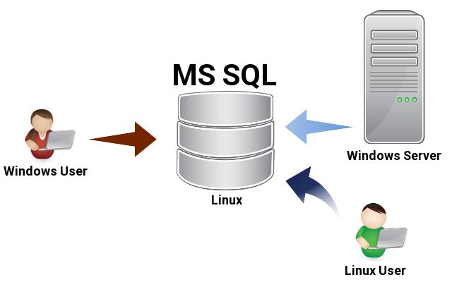 Microsoft SQL Server устанавливаем на Linux